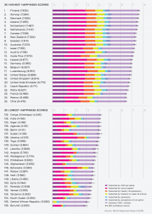 Happiest and least happy countries